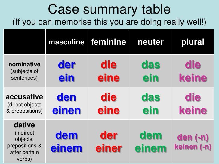 accusative-pronouns-and-dative-pronouns-2-728